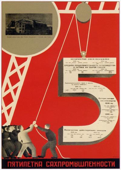 Советские социальные плакаты 1930-1940 - «Пятилетка сахпромышленности», Буланов Д. А., 1933 г